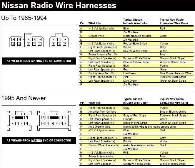 Codigos De Cables De Radio De Nissan Frontier 2000