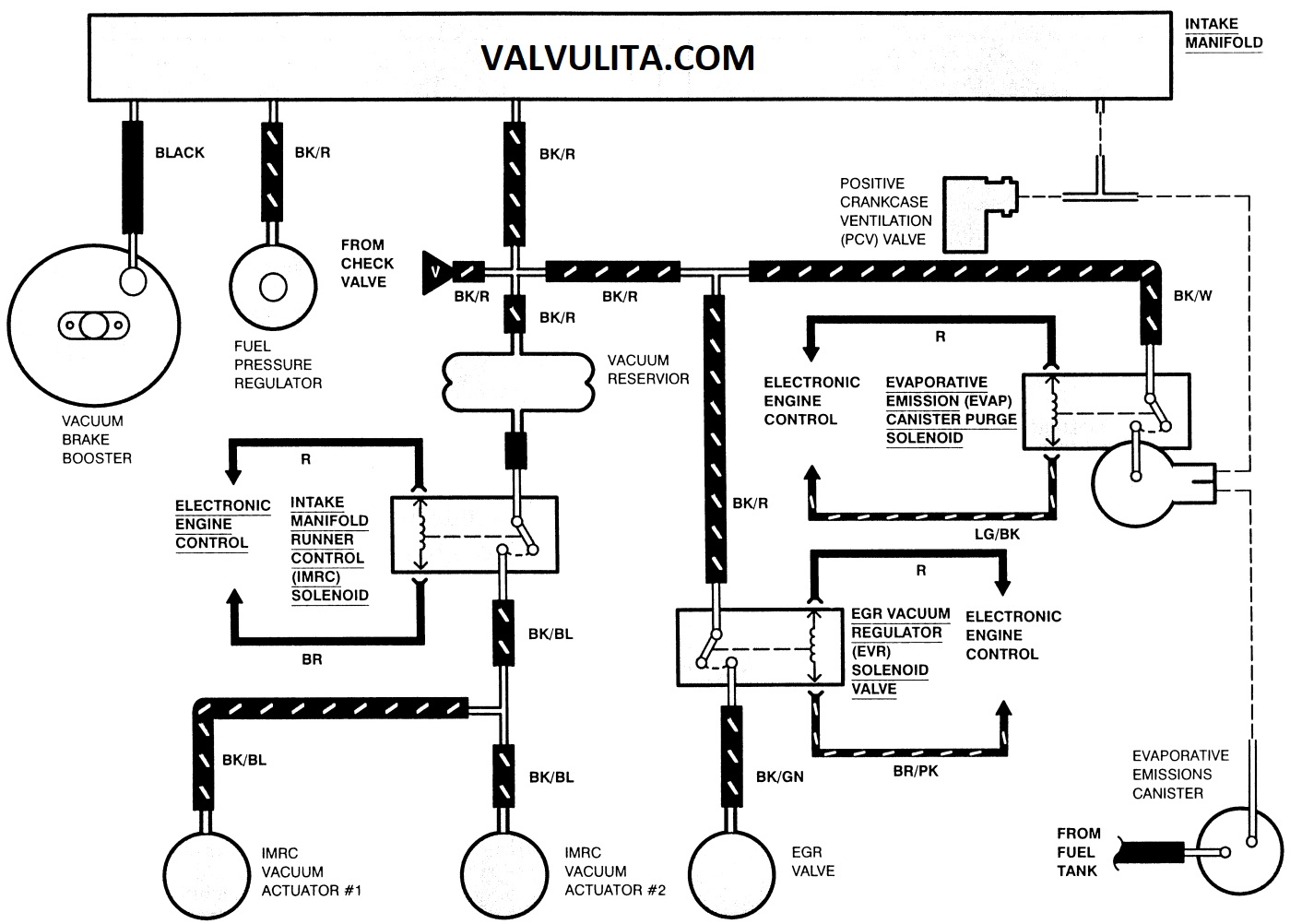 Diagrama De Vacio Ford Windstasr L