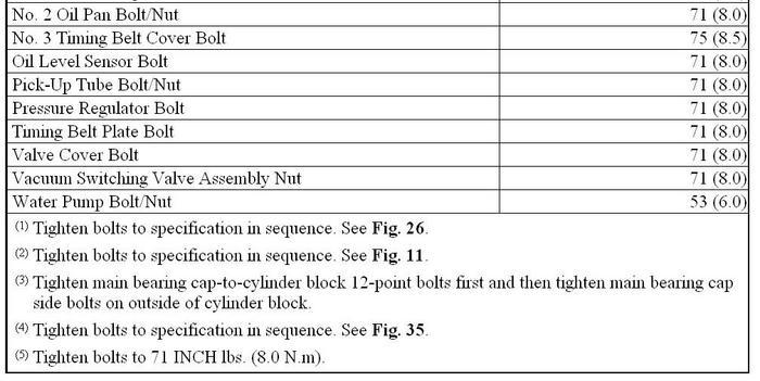 Especificaciones De Torque Toyota Mz Fe