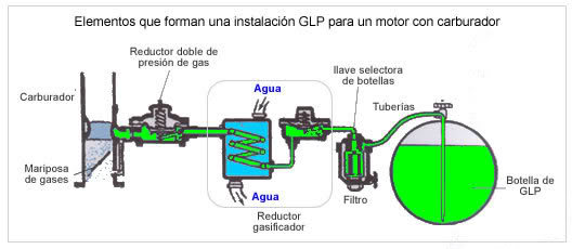 Se congela baporisador de gas lp valvulita com info for Instalacion de gas lp