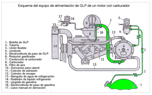 conversion a glp, gas, gasolina, gnv, dual