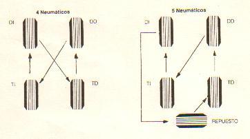 Guia de rotación de neumatics