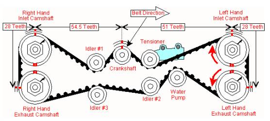 alfa romeo dohc engine diagram correa de tiempo de subaru impresa 98  correa de tiempo de subaru impresa 98