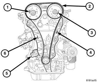 diagrama de sincronizacion de cadena de tiempo