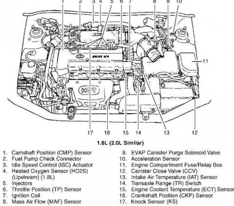 2013 Hyundai Veloster Ignition Switch Wiring Diagram likewise Pregunta 167 as well Fordex besides Evap Code On Honda also Tucson Valve. on 2014 hyundai elantra se