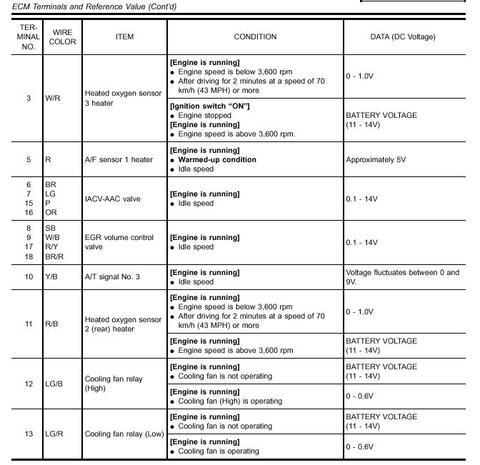 Nissan QG18DE ECU Pinout, página 2