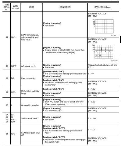 Nissan QG18DE ECU Pinout, página 3