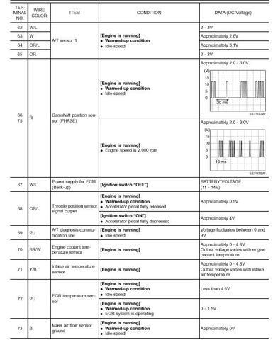 Nissan QG18DE ECU Pinout, página 6