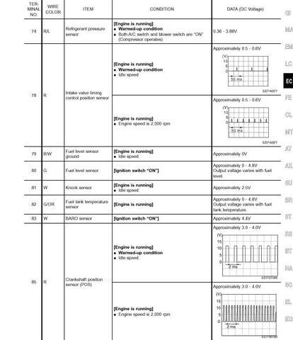Nissan QG18DE ECU Pinout, página 7