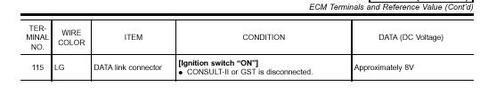 Nissan QG18DE ECU Pinout, página 9