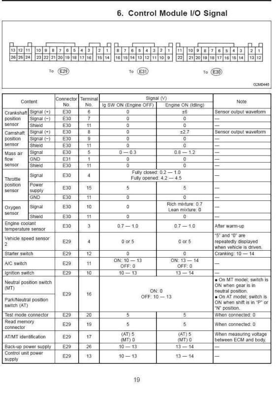 Subaru 96 Impreza Ecu Pinout Manual Guide