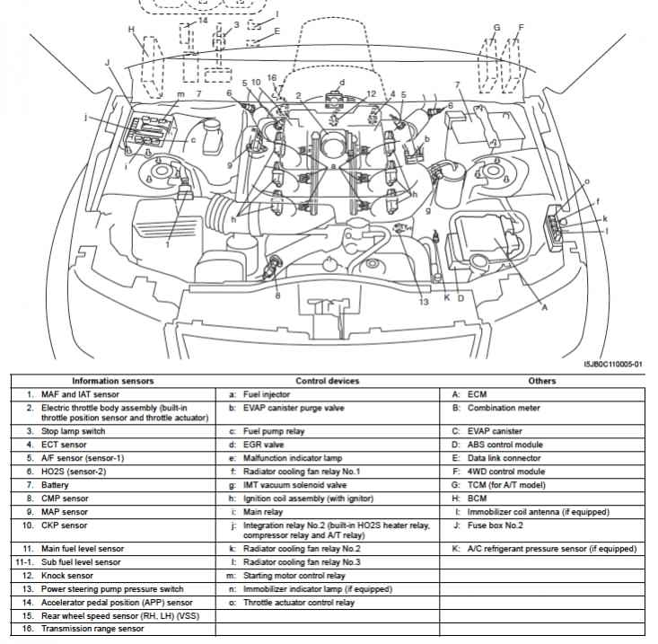 2005 Jeep Grand Cherokee Engine Diagram furthermore 2006 Suzuki Forenza Map Sensor in addition 2004 Suzuki Eiger Engine Diagram as well Egr Valve Location 2000 Nissan Frontier additionally Wiring Diagrams For 2006 Ford Freestyle. on jeep liberty engine partment